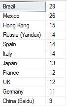sampledata_top10
